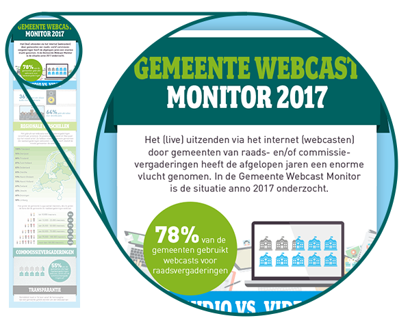 Infographic Gemeente Webcast monitor